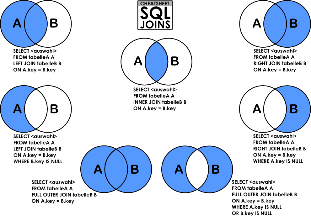 Libreoffice venn diagram goalgoodwinmetals libreoffice venn diagram ccuart Image collections