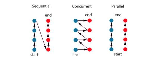 concurrent-parallel-sequencial