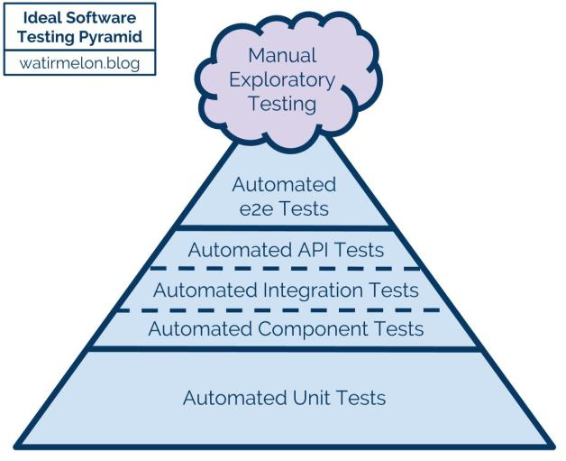 ideal-automated-testing-pyramid
