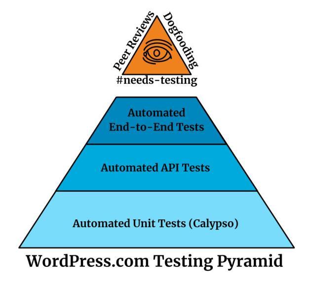 wordpress-com-test-pyramid